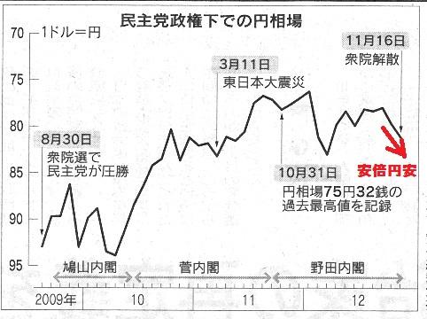 円 ドル 為替相場