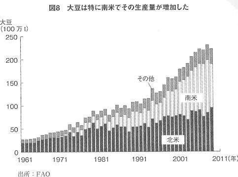 大豆 生産量