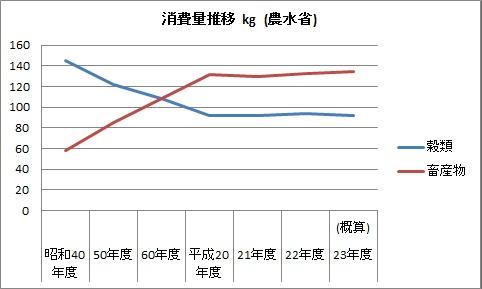 農業 農作物 消費量 推移