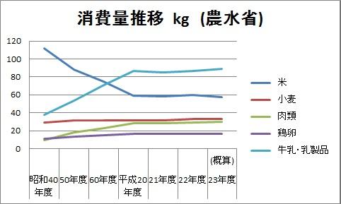 農業 農作物 消費量 推移 2