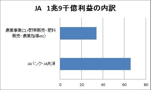 JA  収益 利益 内訳