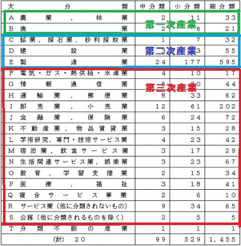 産業分類表