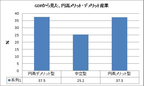 円高 メリット・デメリット