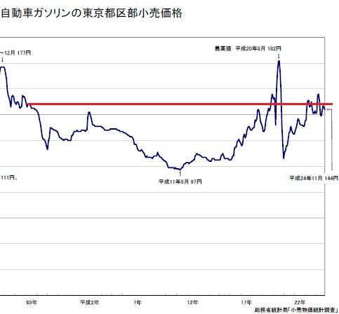 ガソリン 価格 推移