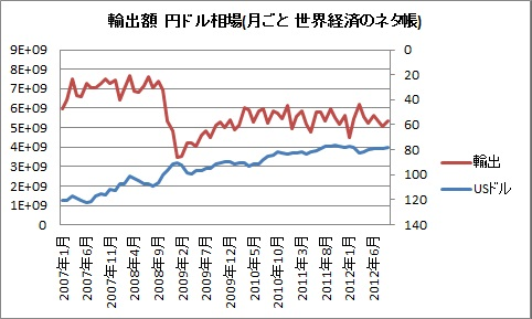 輸出 為替 2007 2012