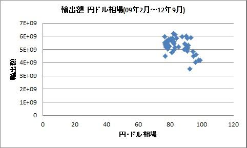 輸出 為替  相関 2009 2012