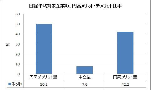 日経平均対象企業 円高 メリット・デメリット