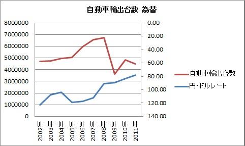 自動車輸出 為替 2002 2011