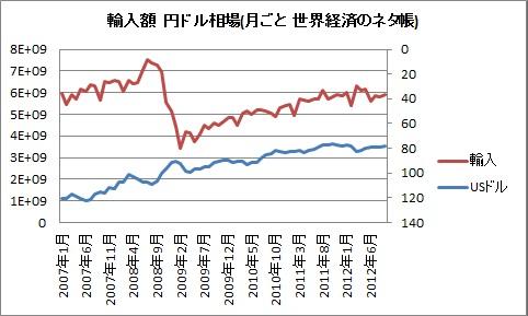 輸入 為替 2007 2012 6