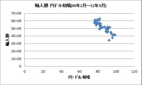 輸入 為替  相関 2009 2012
