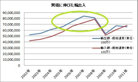 輸出 輸入 拡大期