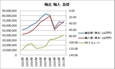 輸出 輸入 為替 2002 2011