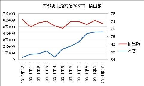 輸出 為替 2010 2011