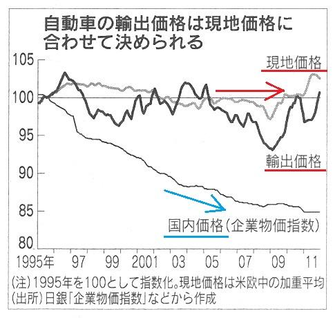 車 輸出価格 現地価格 国内価格.jpg