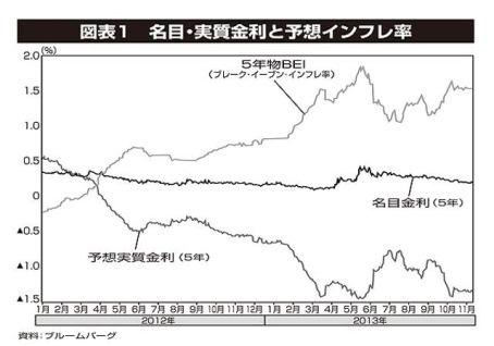 予想インフレ率