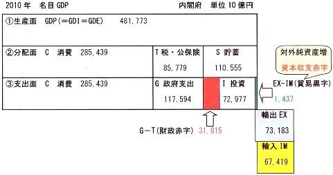 2010年 名目GDP 三面等価