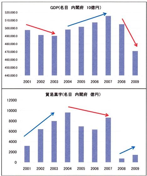 GDP増 貿易黒字減 ~2010