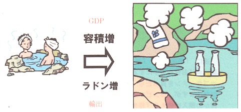 GDP増 輸出増 イメージ