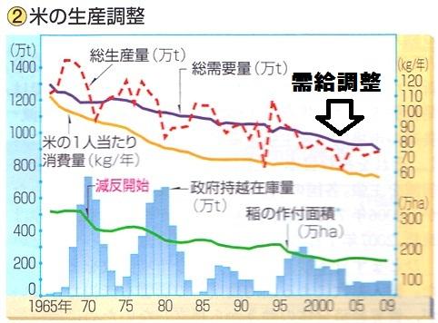 コメ 米 消費量 生産量 減反