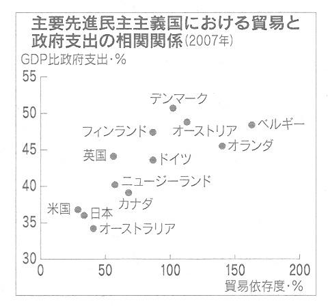 GDP 政府支出 相関