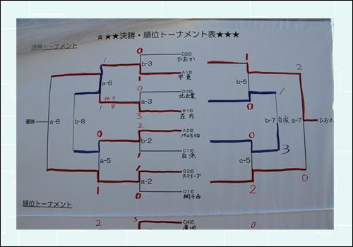2014新春杯トーナメント