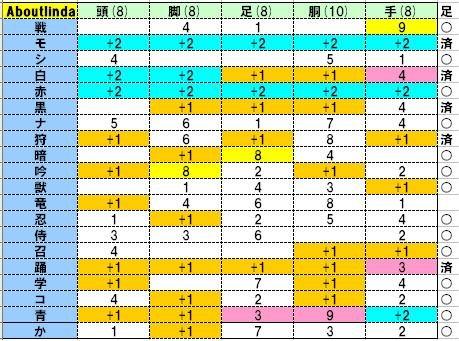 Aboutlinda型紙状況20110924