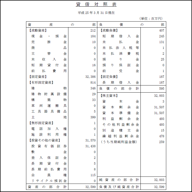 アレーテー 貸借対照表 平成25年3月31日 渡邉美樹 ワタミ