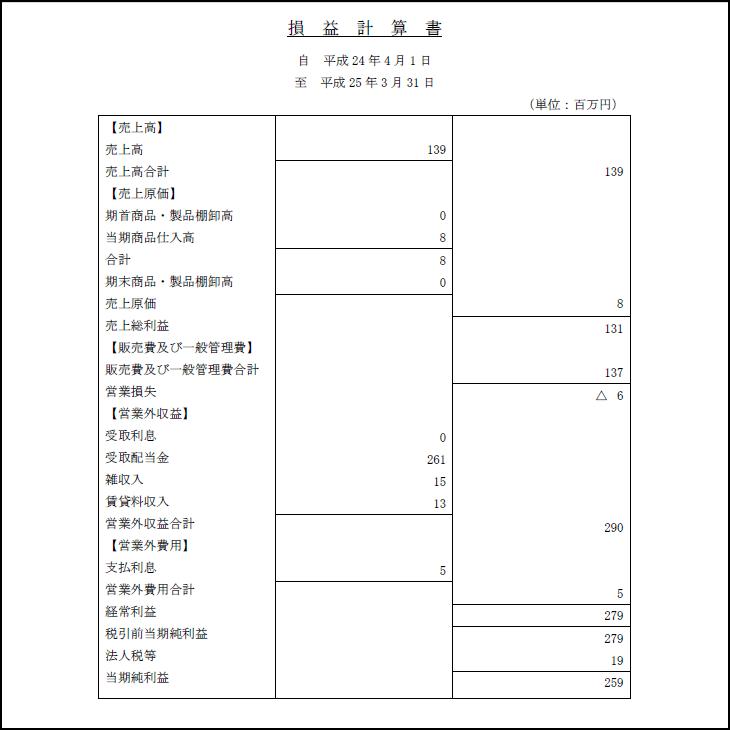 アレーテー 損益計算書 平成25年3月31日 渡邉美樹 ワタミ