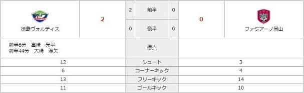 vs徳島stats