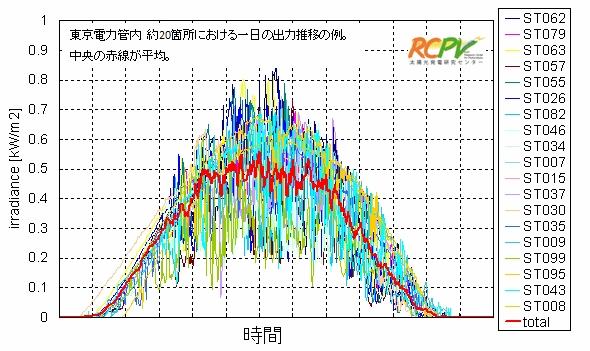 系統連携グラフ