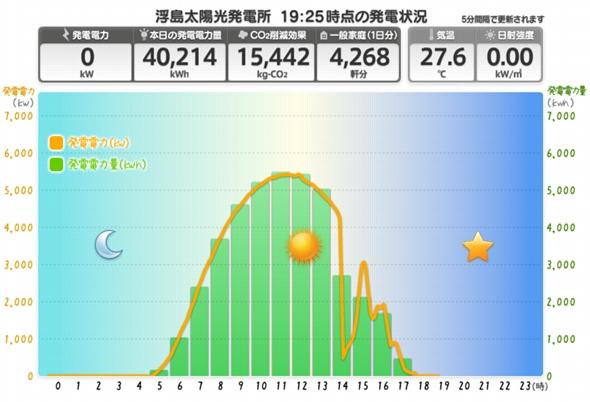 一日の発電量グラフ