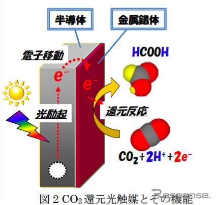トヨタ光合成2