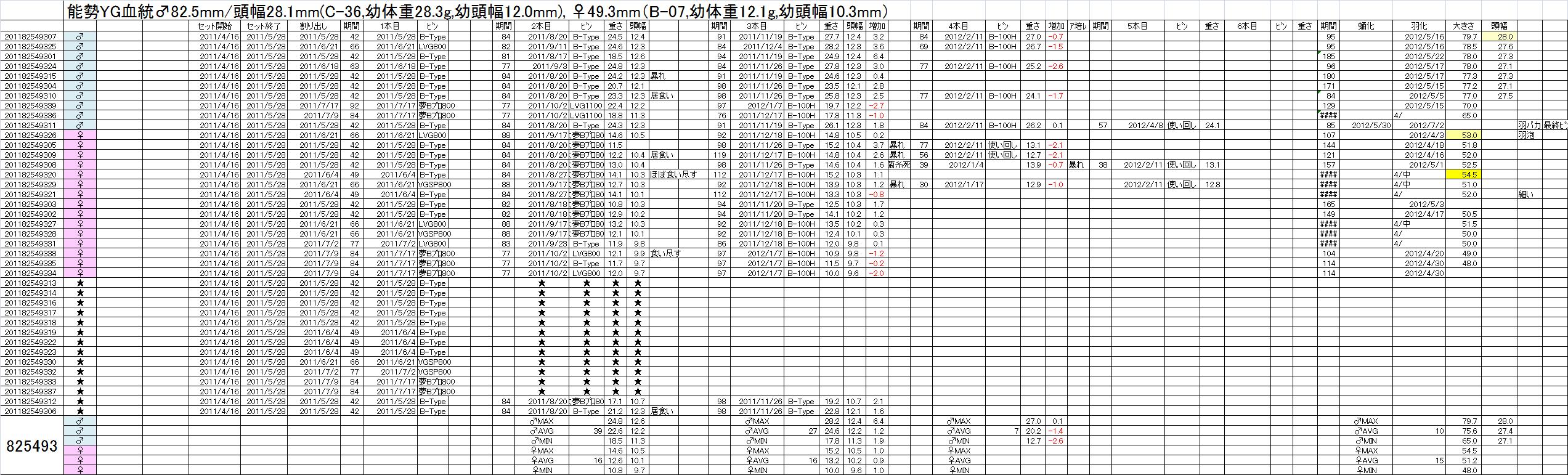 飼育管理表 2011-12 825x493
