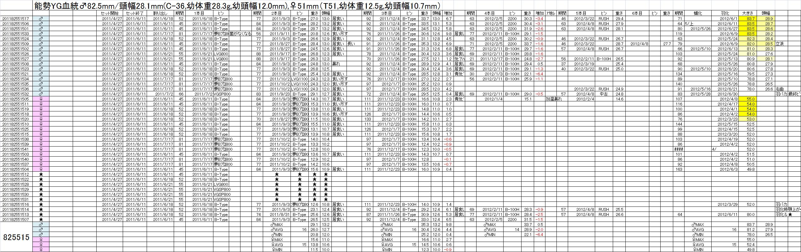 飼育管理表 2011-12 825x515