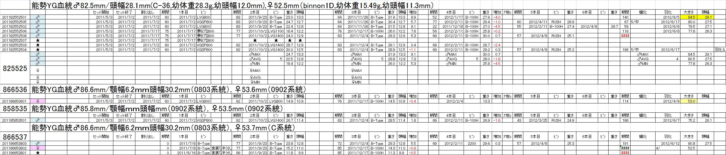 飼育管理表 2011-12 825x525他