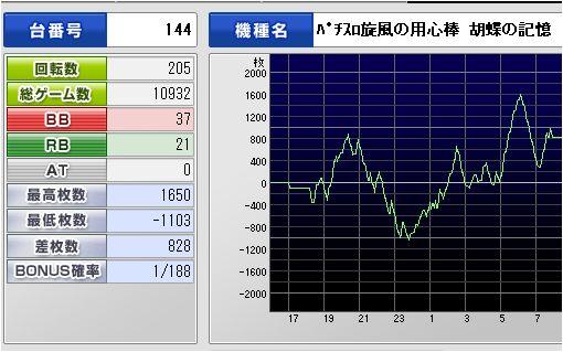 旋風の用心棒 胡蝶の記憶 2011.10.23