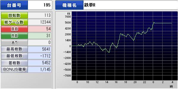 2012.02.01鉄拳2回目