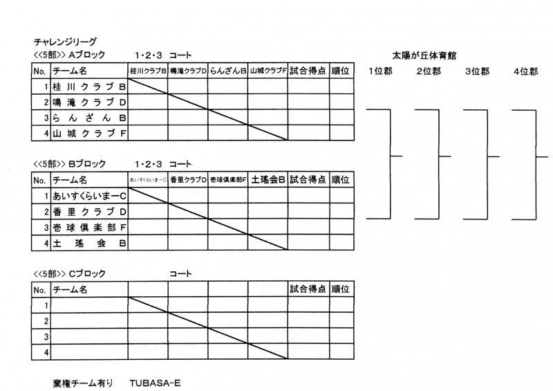 チャレンジリーグ5部