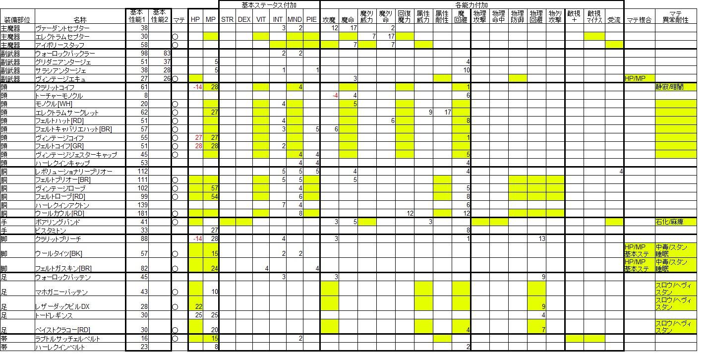 20111015 装備リスト