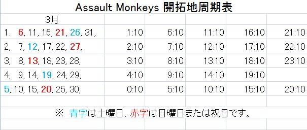 猿商会 開拓地周期表 2011年3月