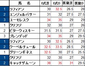 11S繁殖牝馬の指数表