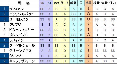 11S繁殖牝馬のパラ表
