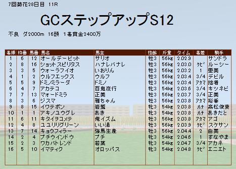 GCSS結果