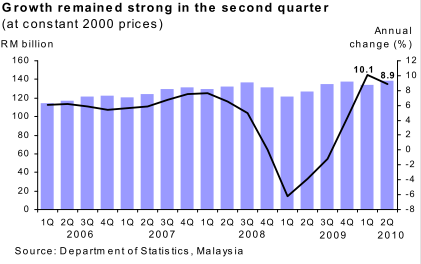 Malaysia_GDP_2010Q2_1.png