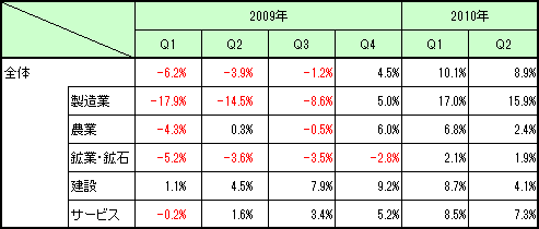 Malaysia_GDP_2010Q2_2.png