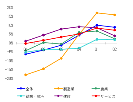 Malaysia_GDP_2010Q2_3.png