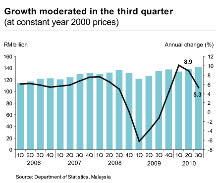 Malaysia_GDP_2010Q3_1.png