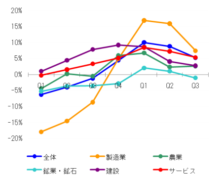 Malaysia_GDP_2010Q3_3.png