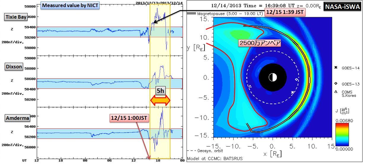 磁気嵐解析1053a16