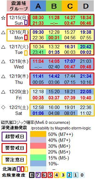 磁気嵐解析1053r2